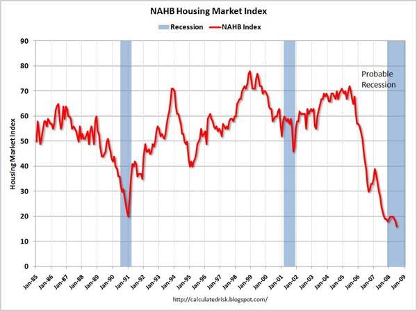 Residential NAHB Housing Market Index