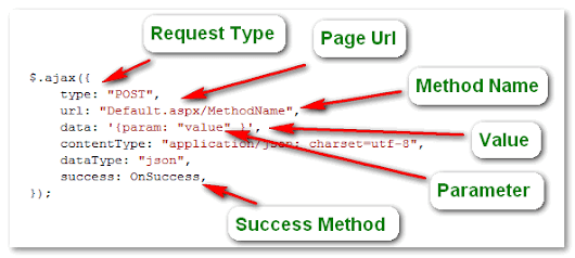 Calling server side methods using JavaScript and JQuery in ASP.Net ~ opik074