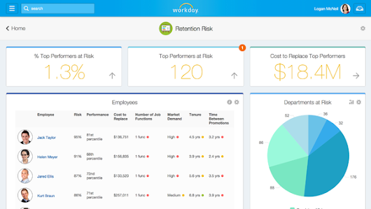 Workday to Put Employees Through a Big Data Analysis