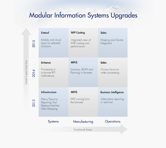 Modular Information Systems Upgrades