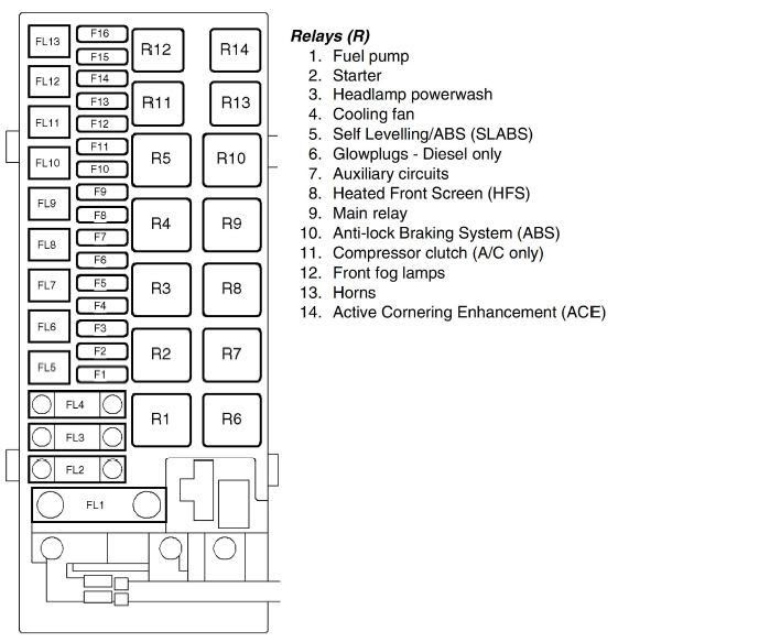 Land Rover Fuse Box Diagram