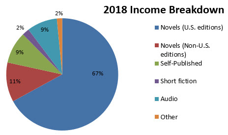 2018 Writing Income
