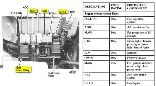 Bestseller  Engine Compartment Schematic For 95 Kia Sportage