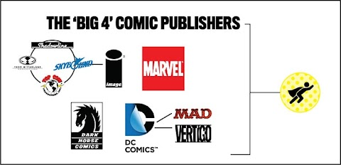 Dc Comics Comic Book Publishers