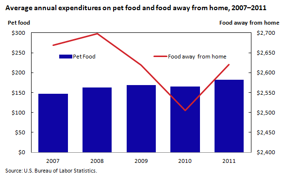 Average annual expenditures on pet food and food away from home, 2007–2011