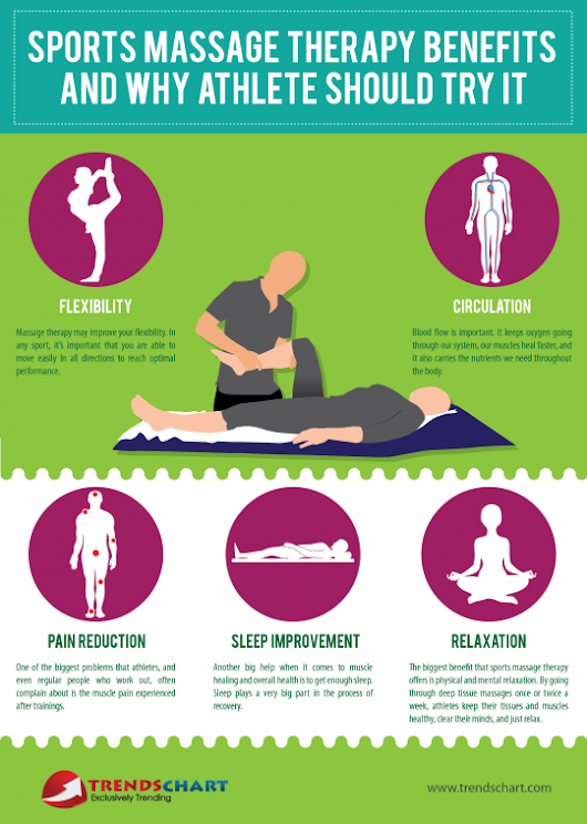 Sports Massage Therapy Benefits and Why Athlete Should Try It | Trends Chart