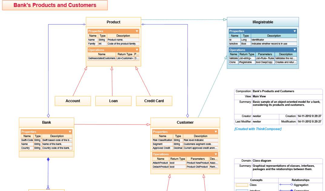 35 The Domain Model Class Diagram Is Used To