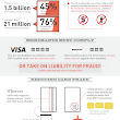 EMV: Coming to Your Wallet in 2015 [Infographic]