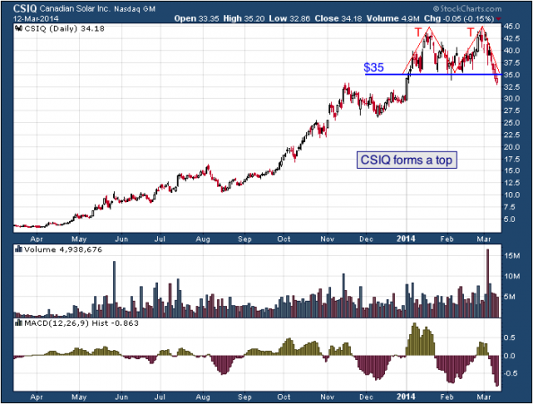 1-year chart of CSIQ (Canadian Solar, Inc.)