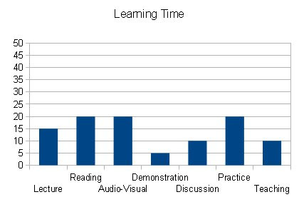 My Learning Time % Till Now