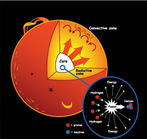 The Future of Power: Nuclear Fusion Versus Fission, A ...