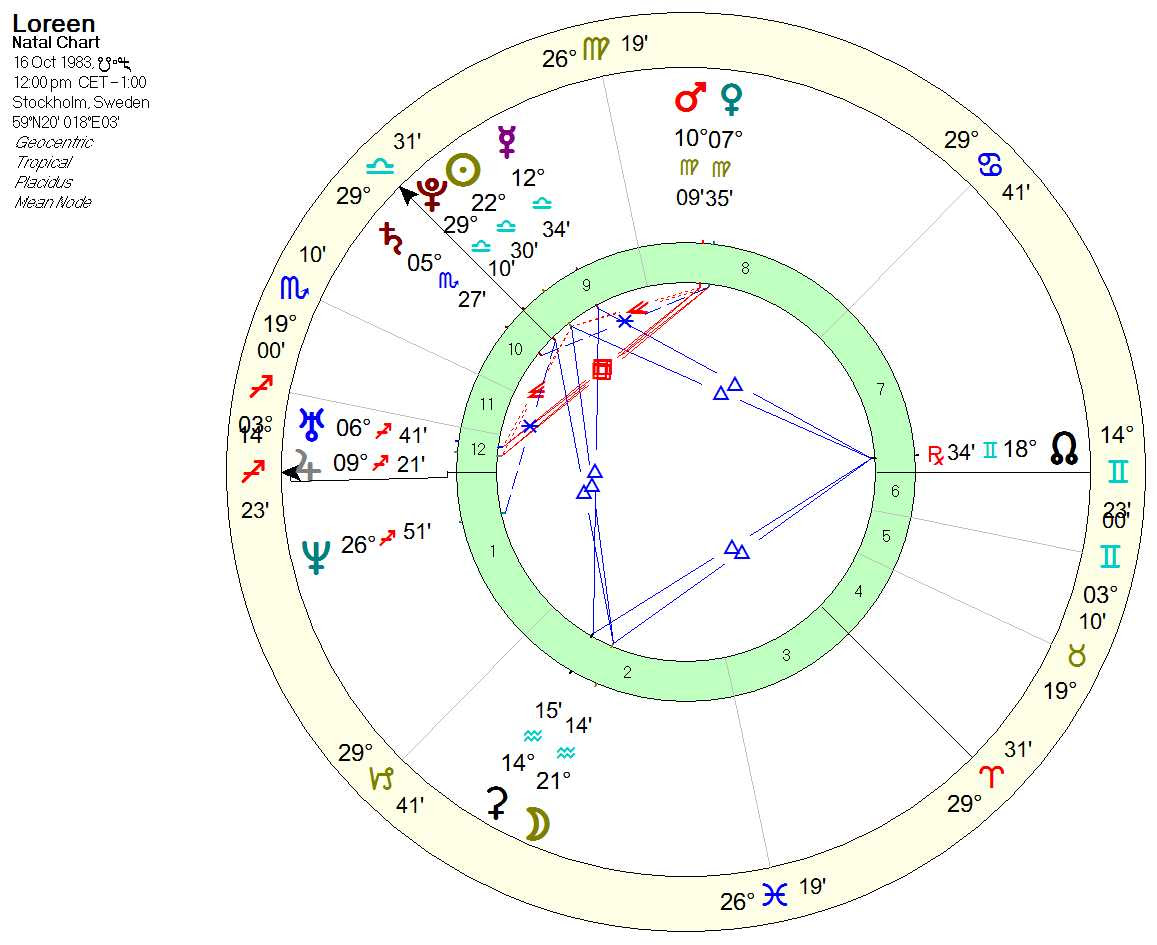 loreen_chart