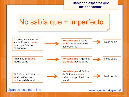 No sabía que ... = I didn't know that... - Spanish Skype Lessons
