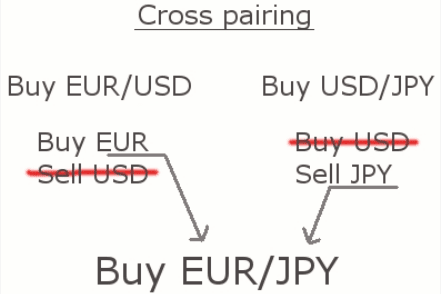 Understanding forex currency pairs