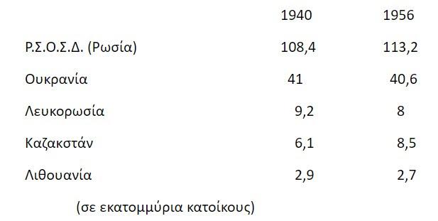 ΕΣΣΔ: Το τίμημα της Αντιφασιστικής Νίκης
