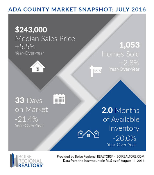 Home prices, real estate news for Boise, Meridian & Eagle