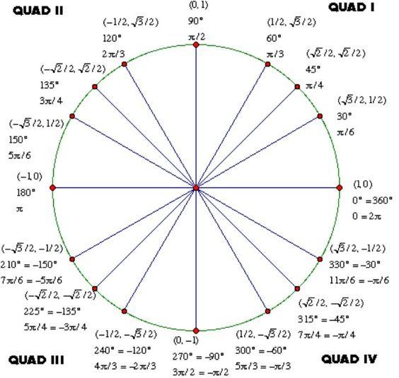 Tan unit circle | Math formulas | Pinterest | Circles, Tan unit ...
