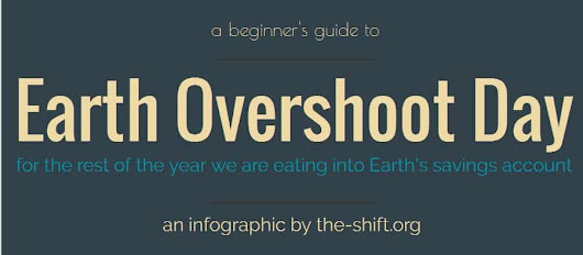 Earth overshoot day [infographic]