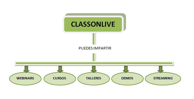 Tutorial Como Hacer Un Mapa Conceptual En Word Classonlive