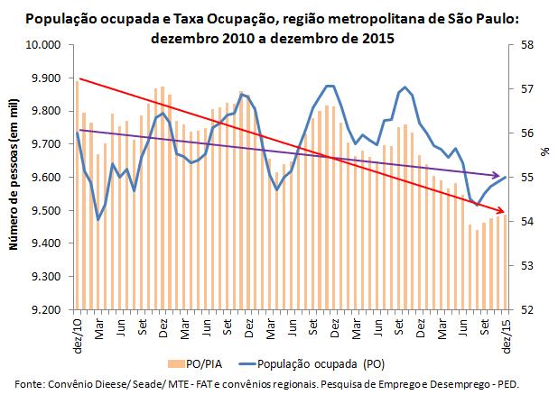 Colapso do mercado de trabalho brasileiro nos últimos cinco anos