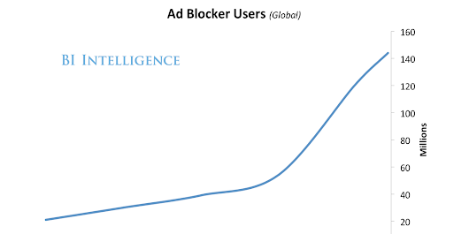Ad blocking software is on the rise, and that has major implications for digital media