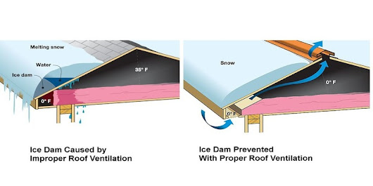5 Reasons to Repair Your Roof During the Winter