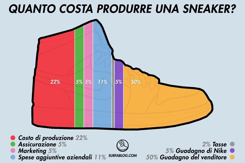 le scarpe nike quanto costano
