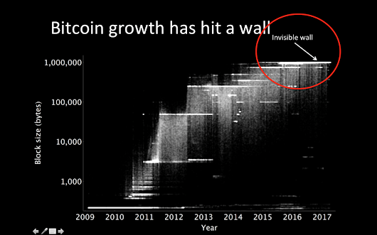 On the emerging consensus regarding Bitcoin's block size limit: insights from my visit with…