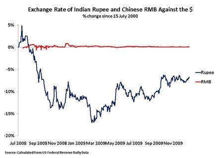 10 01 06 Rupee RMB July 2008