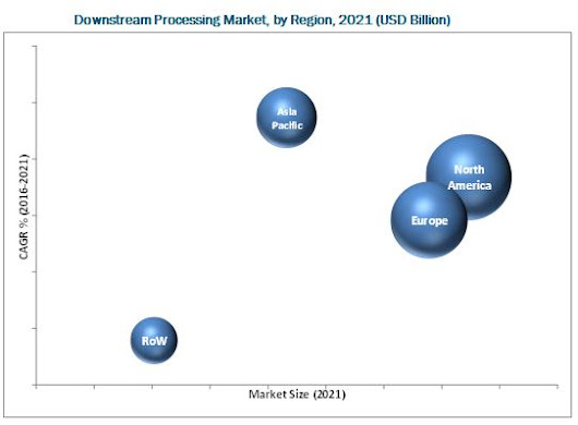 Downstream Processing Market by Technique, Product & Application - 2021 | MarketsandMarkets
