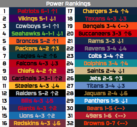 NFL Week 7 Recap and Power Rankings: Where are the Good Teams?