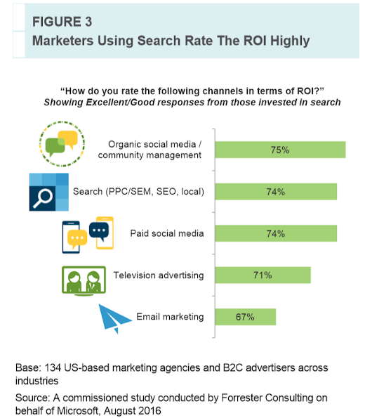 Study: Why do marketers still struggle with innovative search tactics? | Search Engine Watch