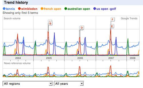 google trends - tennis