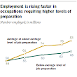 Key findings about the American workforce and the changing job market