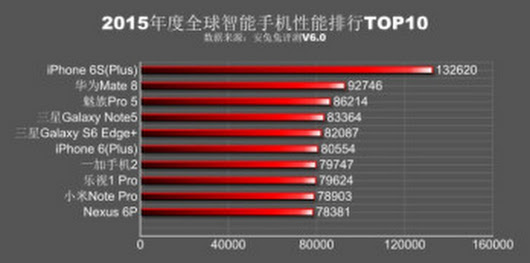 Apple's iPhone 6S Plus smashes its Android competition in AnTuTu's 2015 Top 10 chart