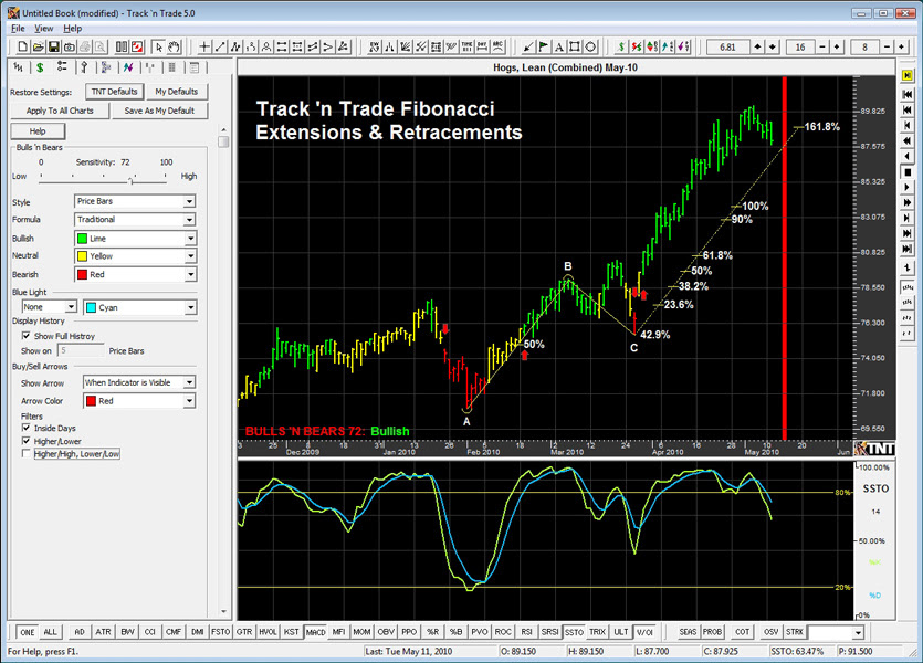 Harmonic Scanner | Pattern Recognition Stock, Forex and Crypto