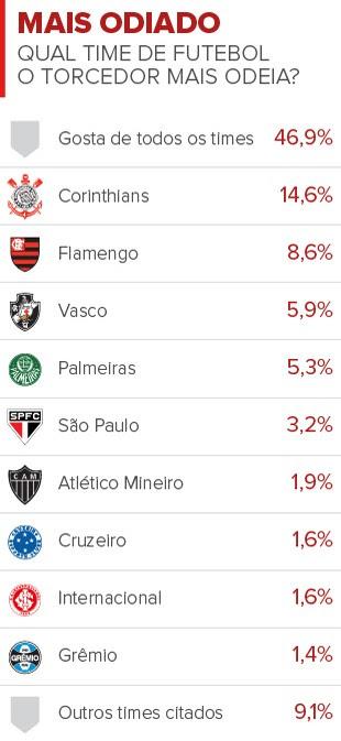 Info CLUBES MAIS ODIADOS (Foto: infoesporte)