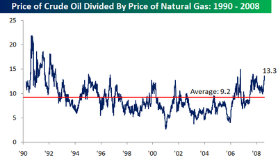 Oil_vs_gas