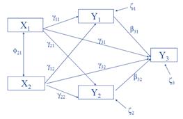 Manajemen penelitian analisa jalur path analysis contoh model analisis jalur ccuart Choice Image