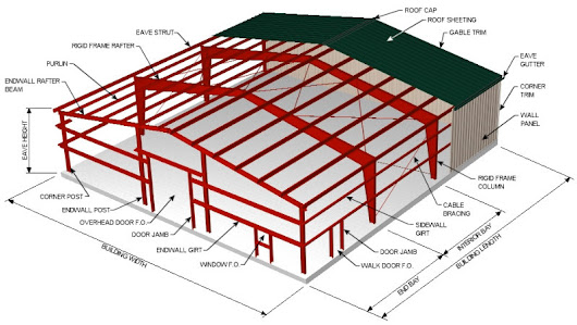 7 Advantages of Steel Buildings in Construction
