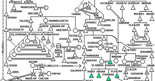 BIBLICAL GENEALOGICAL DIAGRAMS | {All About} Bible Study | Pinterest