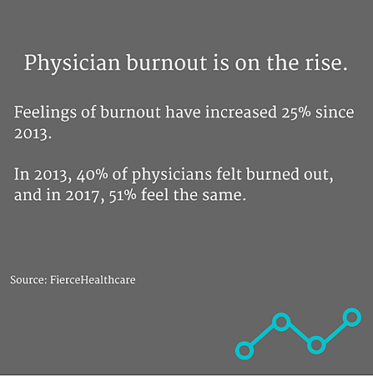 4 Interesting Stats on Physician Burnout