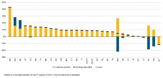 Labour_costs_per_hour_in_EUR-2008-2012_whole_economy_excluding_agriculture_and_public_administration_CHART