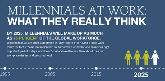 Infographic: What millennials really think at work