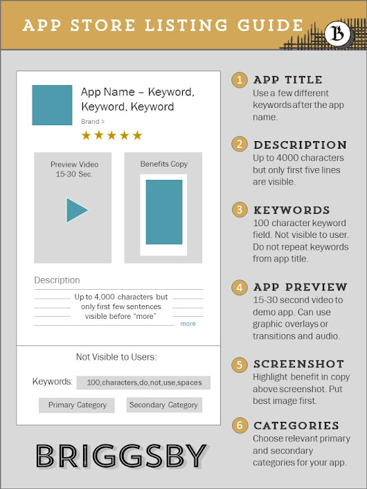 App Store Listing Optimization Guide - Briggsby