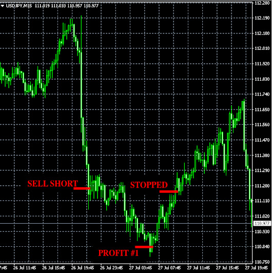 Th., Jul. 27 Forex signals results: +35 pips profit » Forex Signals, Trade Copier, Forex Trading Strategies