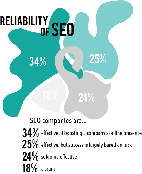 Why Clients Don't Trust SEO - How to Overcome SEO's Bad Reputation | Wallaroo Media