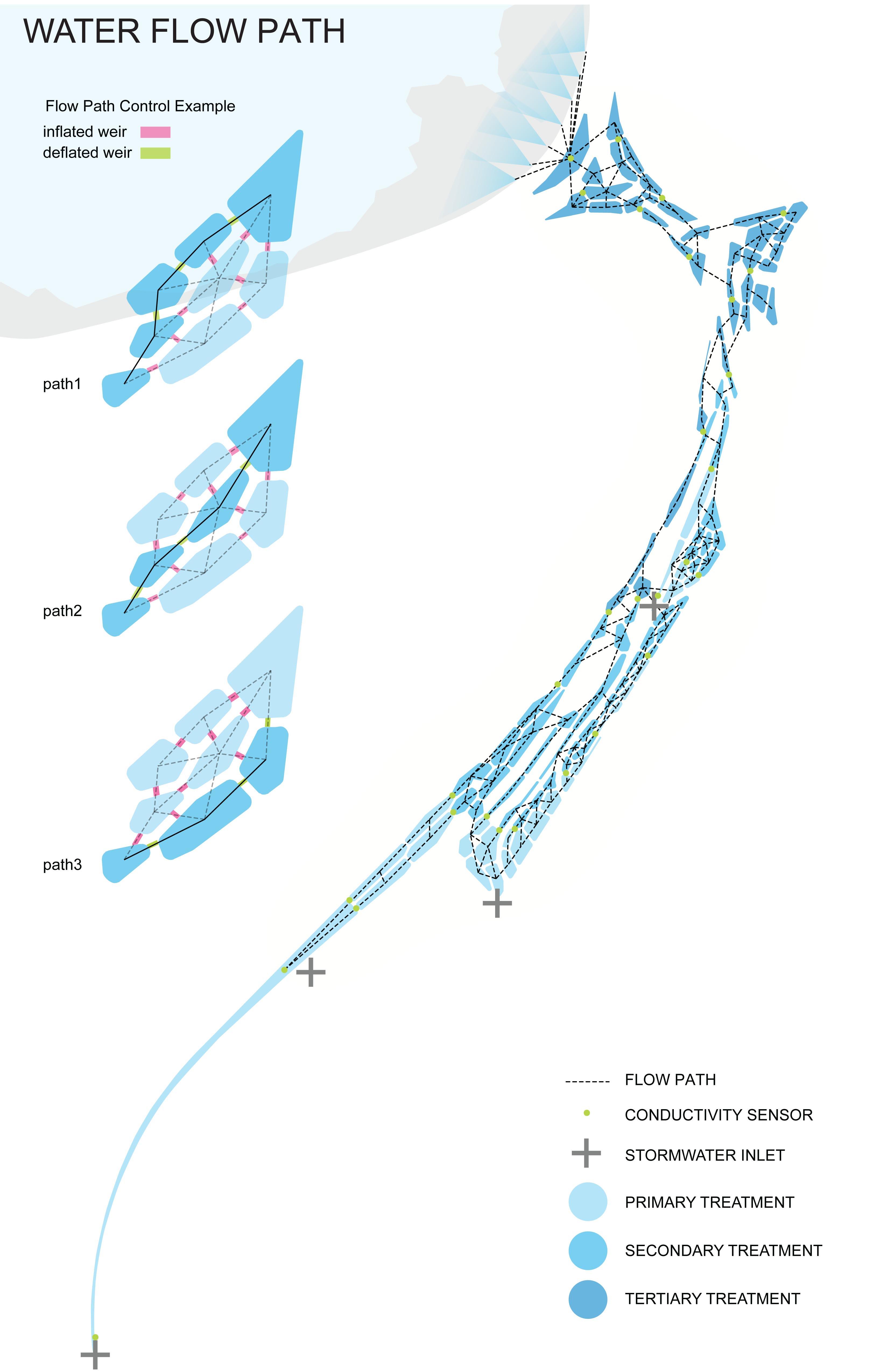 29 Water Flow Diagram