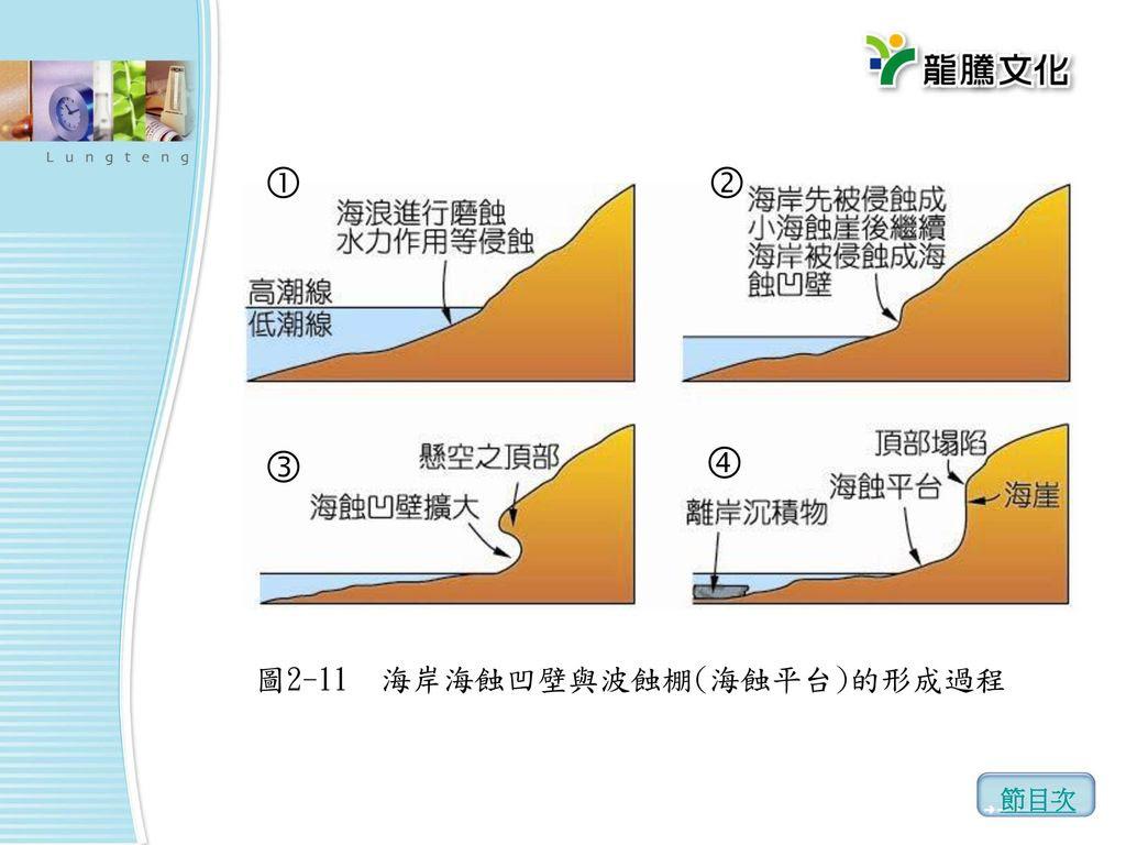 「海蝕平台成因」的圖片搜尋結果