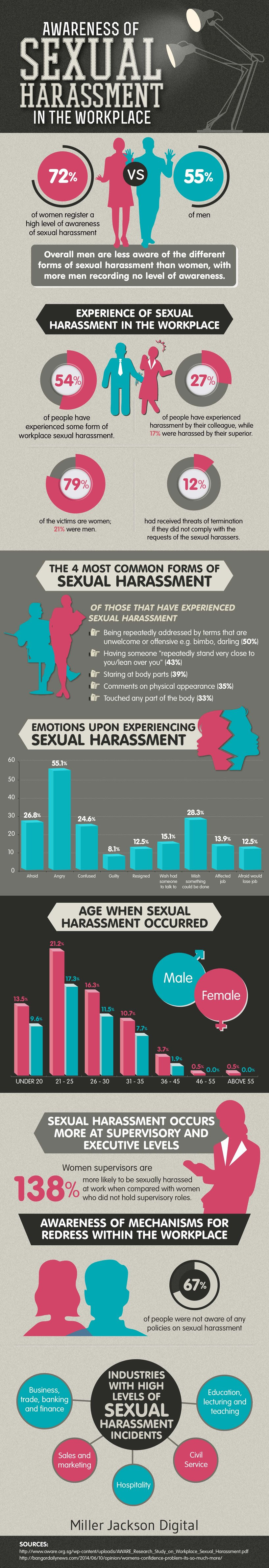 Infographic: Sexual Harassment in the Workplace